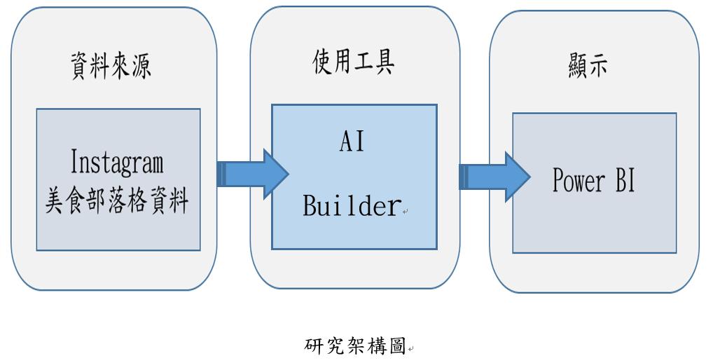 運用Microsoft AI builder分析Instagram部落格上之行為4
