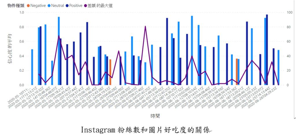 運用Microsoft AI builder分析Instagram部落格上之行為5